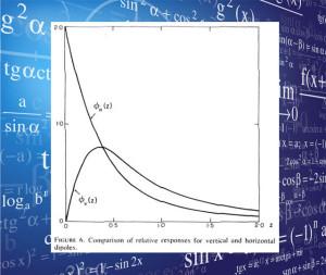 Geonics Relative Response Curves and Exploration Depth