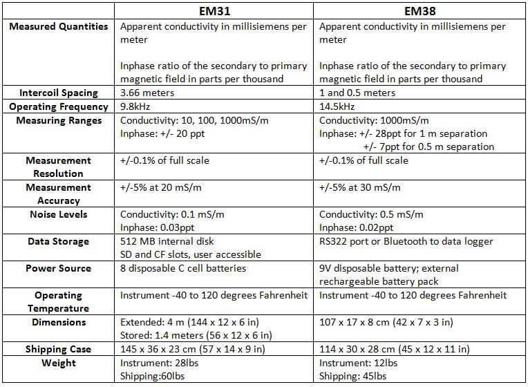 EM31 and EM38 Table
